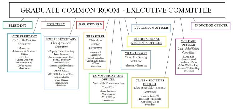 GCR Committee Chart 2